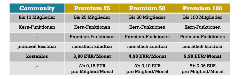 TBuddy Premium Preisübersicht ab 01.07.2017